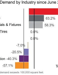 East bay chart industrial tenant demand shows no also sign of slowing despite shrinking rh us jll