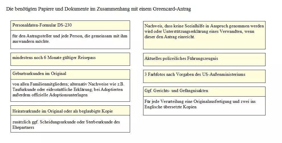 USA Greencard Tabellen und Diagramme › Anleitungen und Tipps