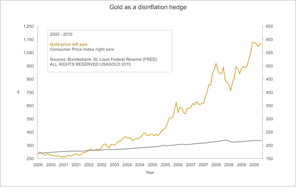 Gold as disflation Hedge