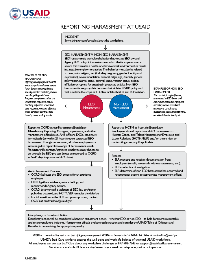 Flowchart reporting harassment at usaid also fact sheet preventing rh
