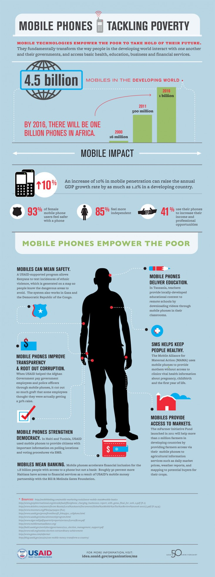 Infographic: Mobile Phones Tackling Poverty