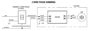 Forward Phase Dimming Solutions | USAI