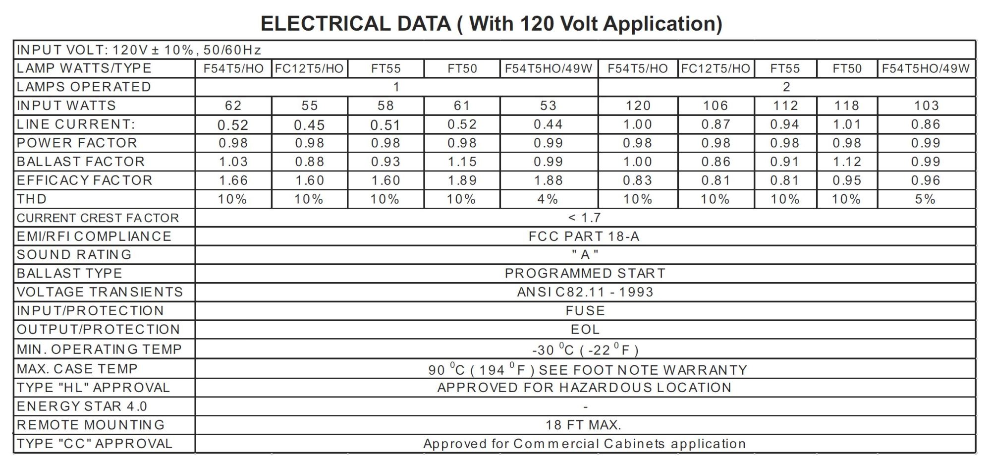 hight resolution of operates t5 ho linear fluorescent lamps