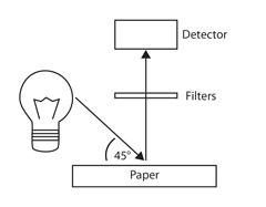 Paper Brightness