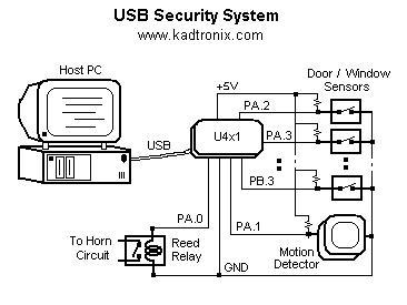 App6: USB Digio