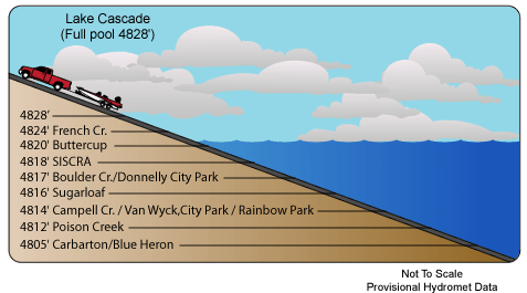 Cascade Reservoir boat ramp elevations.
