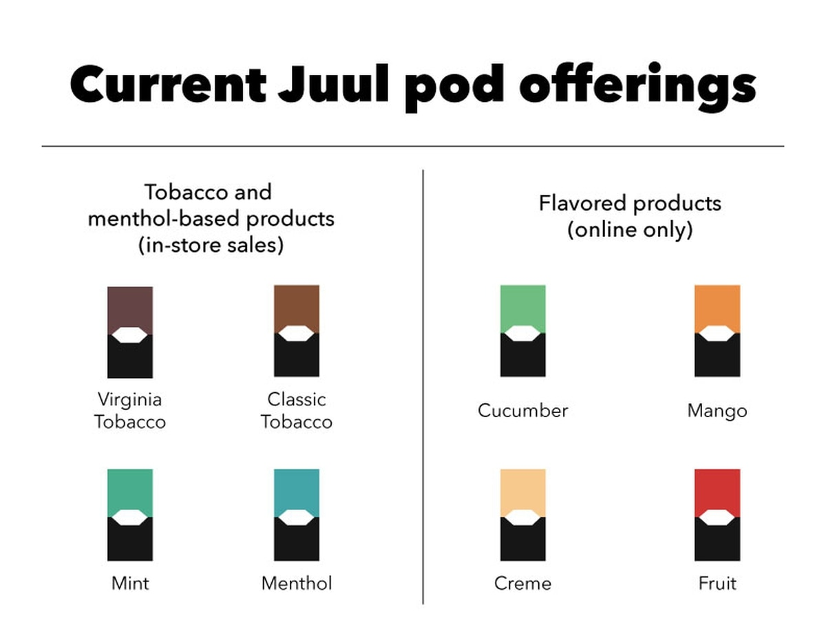 Juul Ceo Removes Flavored Pods From Shelves Talks About