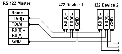 Basic RS422 Connections : Serial Data Communication by U.S