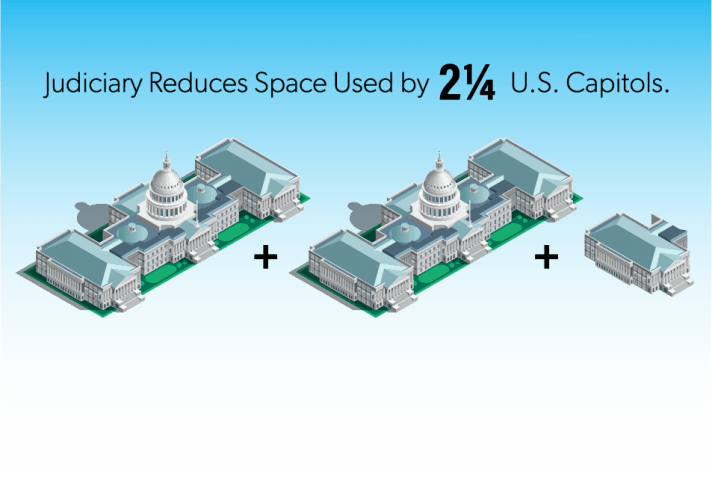 Image illustrates federal courts have gotten rid of enough space to span two and one quarter U.S. Capitol Buildings.