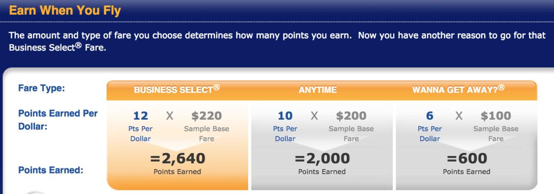 Southwest Rapid Rewards Premier Credit Card Rental Car Insurance