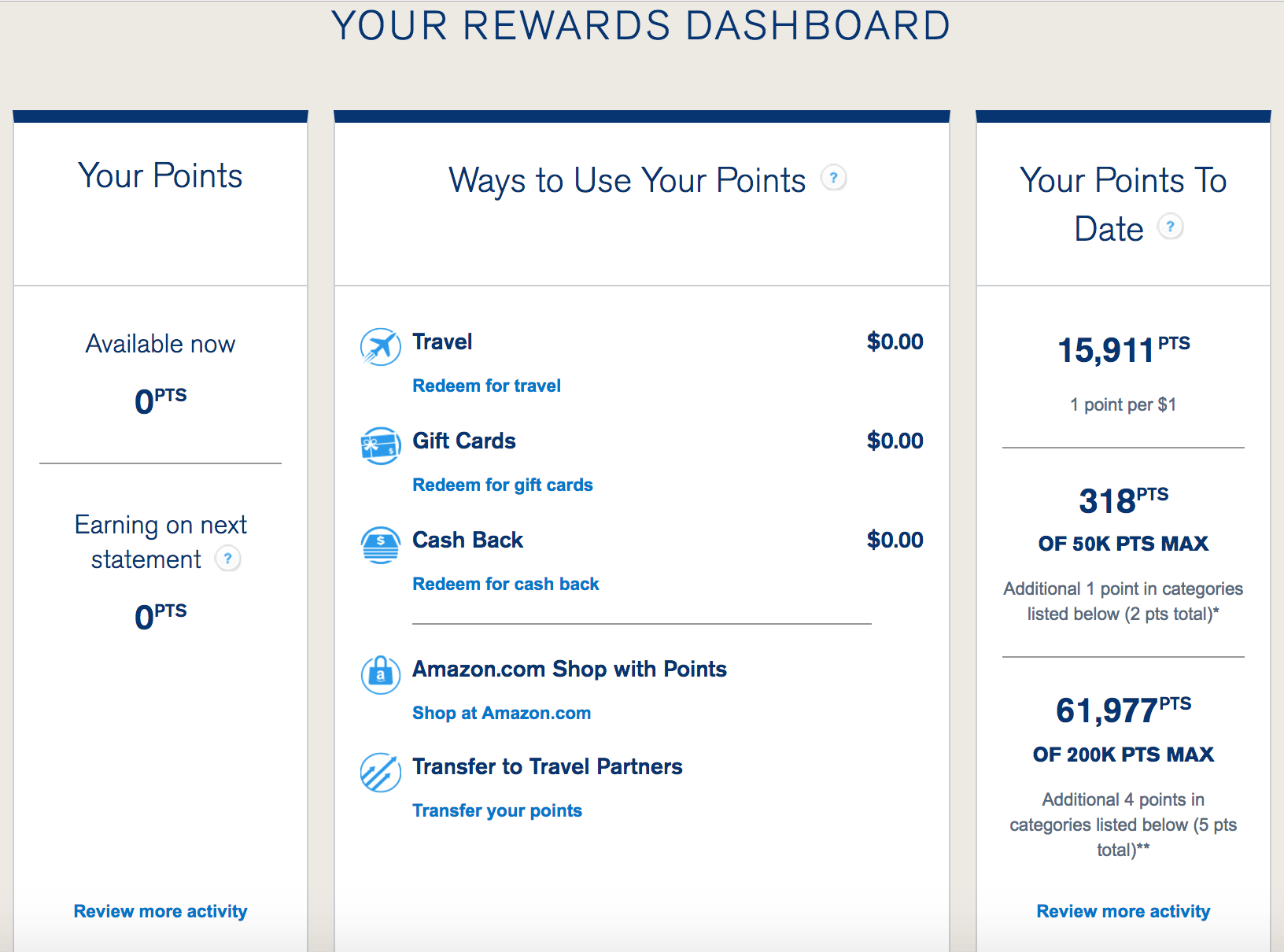 Chase Ultimate Rewards (UR) Part 1 – Earning UR - US Credit