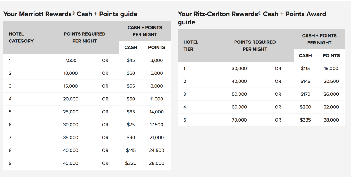 A beginners guide to the marriott rewards program 2018 update cashpoints usually doesnt make sense unless youre point strapped because most people value marriott points at 07 08 cpp reheart Gallery