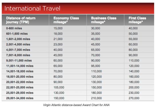 Virgin Atlantic miles (1)-get mileage, mileage Exchange highlights (updated 9.14)