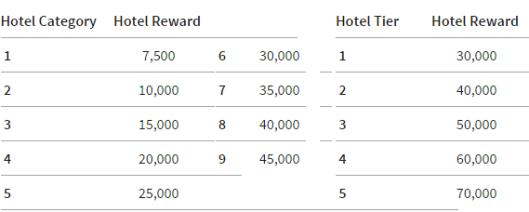 万豪大礼包(Marriott Travel Packages)全攻略(1):使用和兑换分析