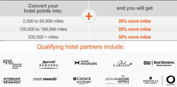 转点奖励总结【10/11更新:酒店积分转UA 30%奖励,叠加万豪大礼包更划算】