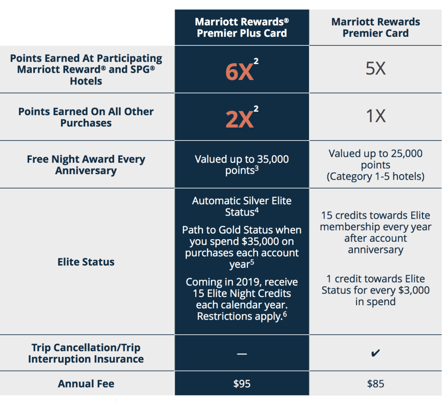 Chase Marriott Premier信用卡【6/1更新:升级奖励和细节】