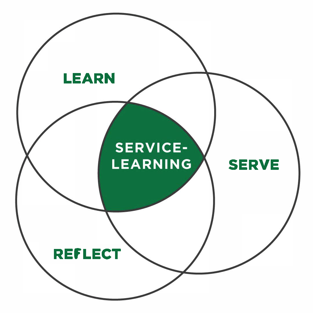 hight resolution of venn diagram learning service reflection