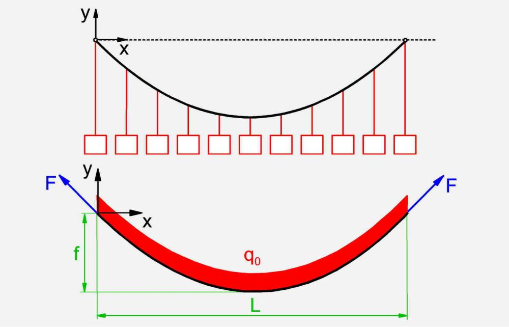medium resolution of substitute model for a suspension bridge suspended cable with uniformly distributed load with free body diagram bottom