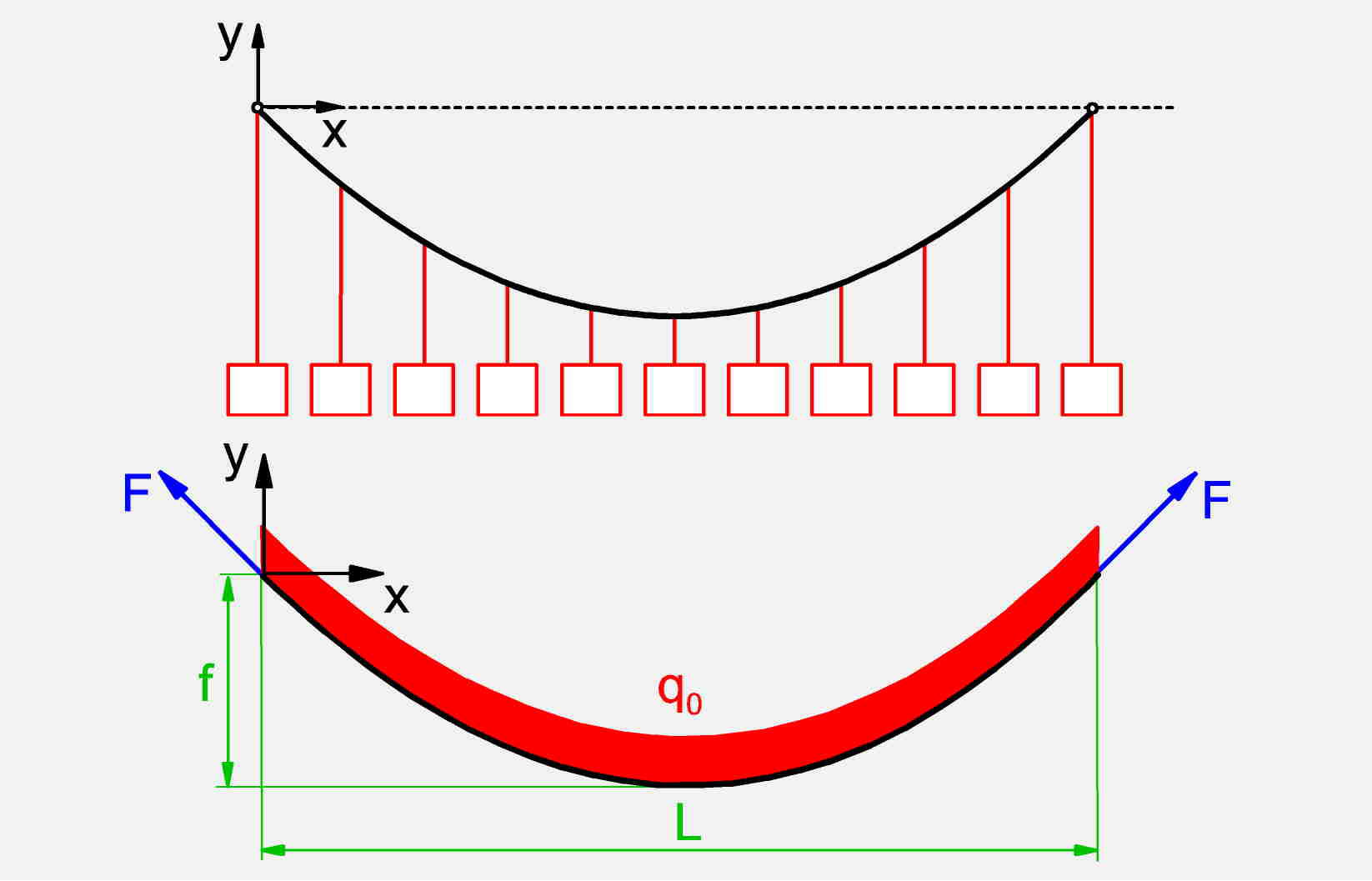 hight resolution of substitute model for a suspension bridge suspended cable with uniformly distributed load with free body diagram bottom