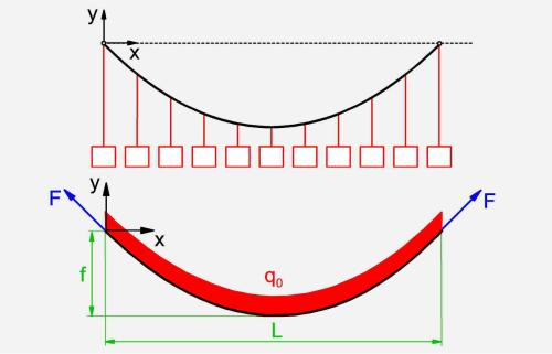 small resolution of substitute model for a suspension bridge suspended cable with uniformly distributed load with free body diagram bottom
