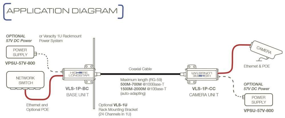 medium resolution of veracity highwire longstar layout
