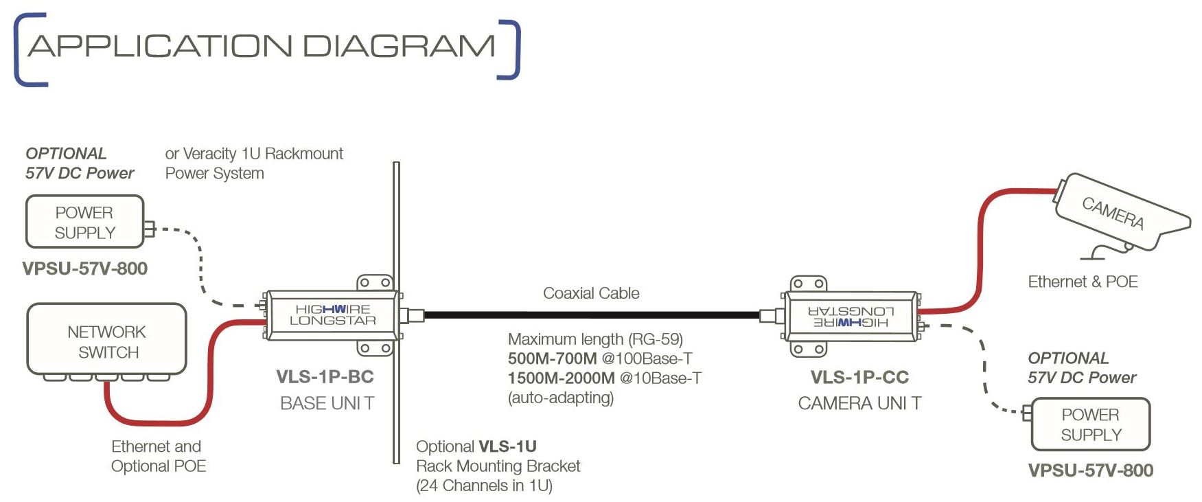 hight resolution of veracity highwire longstar layout