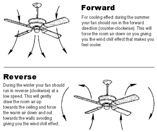 Great Typical Uses Ae 390 A5 Hvac Systems Group 5. Which Way To Turn Ceiling Fan  In Summer Usage Direction