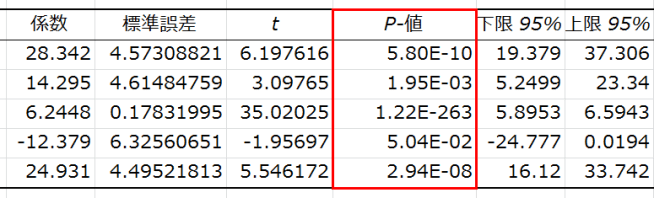 ExcelのE指数表示