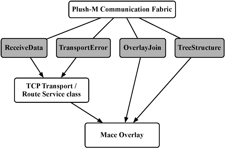 Service Communication: Structure Service Communication