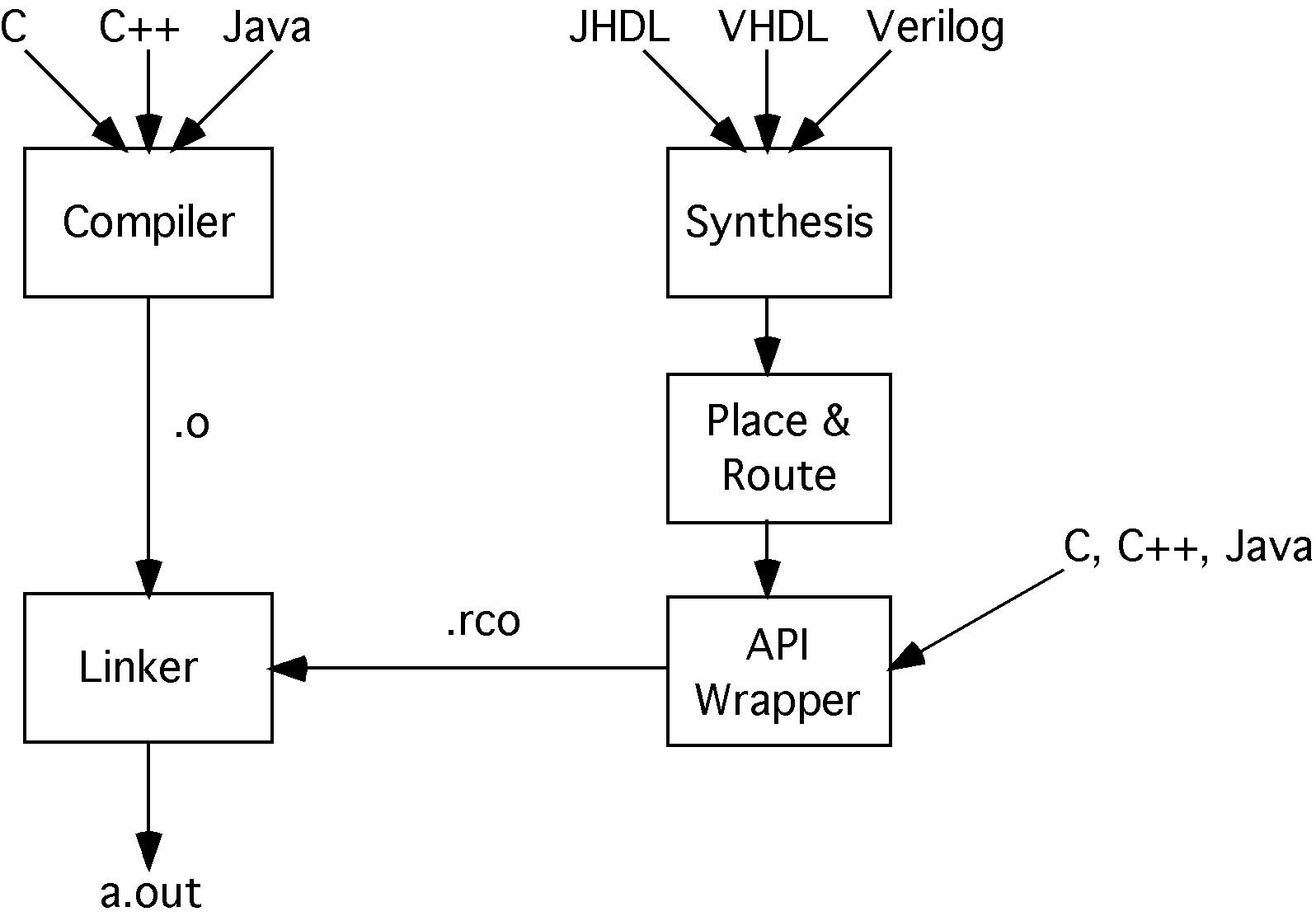 Hardware parallelism vs. software parallelism