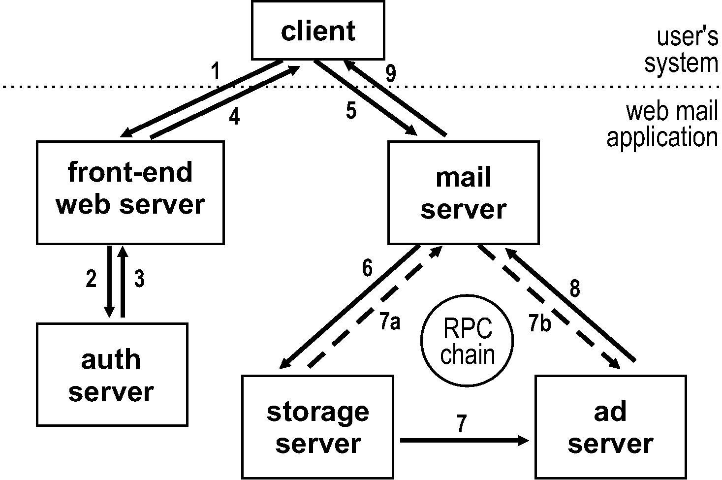 Rpc Chains Efficient Client Server Communication In