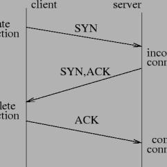 Tcp Three Way Handshake Diagram Ford Escort Radio Wiring Denial Of Service