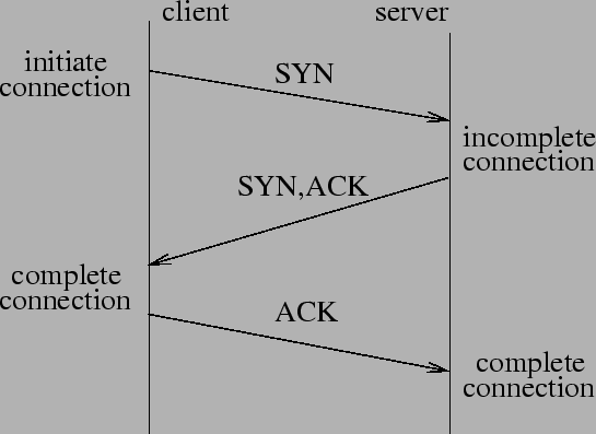 tcp three way handshake diagram digestive system blank denial of service