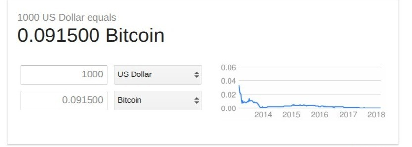 Price of the Bitcoin on Open Market