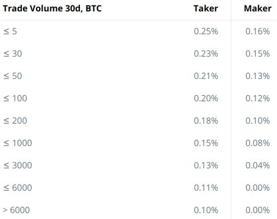 As usual all fees depends on 30d trade volume