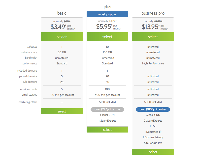 Shared Hosting Pricing on Bluehost