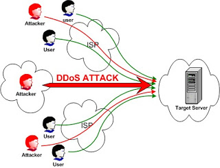 Denial of Service (DOS) Attack [UseThisTip Explains]