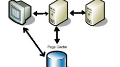 How to Implement Caching in PHP Application