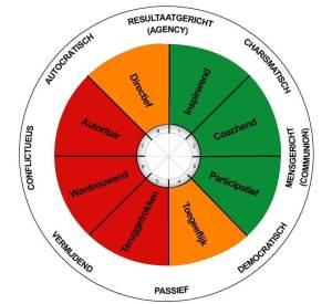 het interpersoonlijk circumplex onderscheidt 8 leiderschapsstijlen