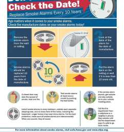 check the date smoke alarm infographic [ 800 x 1035 Pixel ]