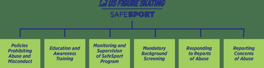 SafeSport Graphic