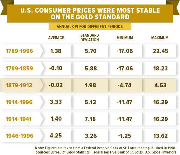 U.S. Consumer Prices Were Most Stable on the Gold Standard