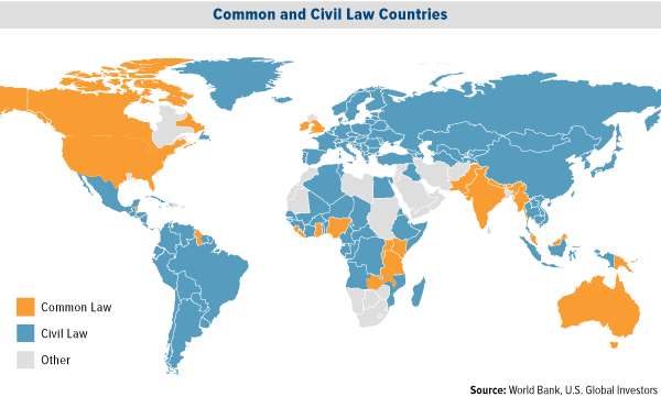 Common and Civil Law Countries