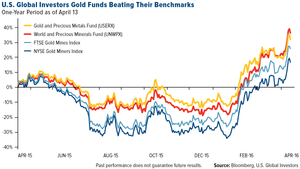 U.S. Global Investors Gold Funds Beating their Benchmarks