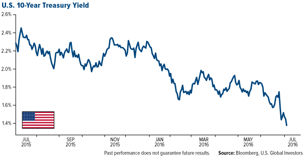 U.S. 10-Year Treasury Yield