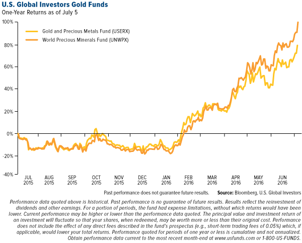 U.S. Global Investors Gold Funds