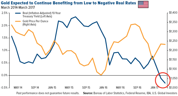 Gold Expected to Continue Benefiting from Low to Negative REal Rates