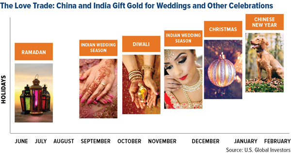 The Love trade China and India gift gold for weddings and other celebrations