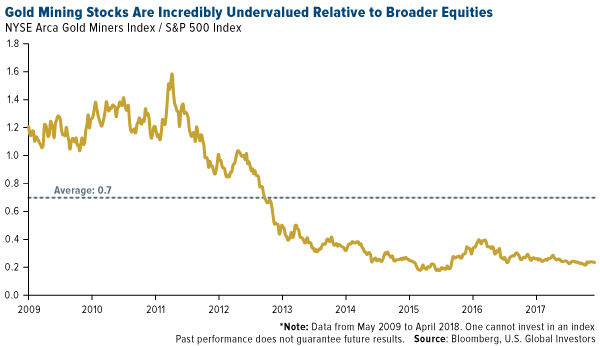 Gold mining stocks are incredibly undervalued relative to broader equities