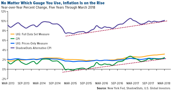 no matter which gauge you use, inflation is on the rise